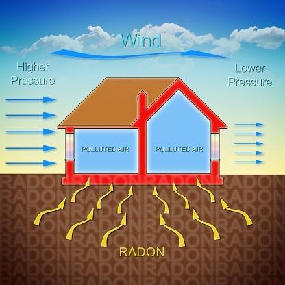 Radon Gas Entering a Home